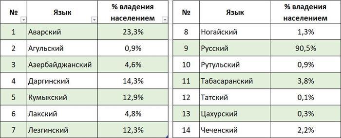Дагестанские языки
