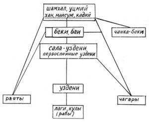 структура общества Дагестана